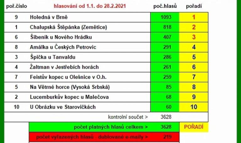 """Výsledky """"Anketa ROZHLEDNA ROKU 2020"""""""
